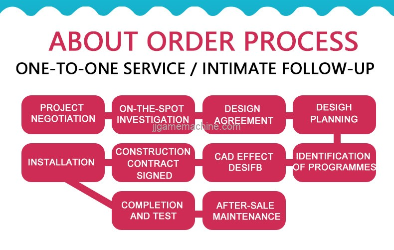about order process