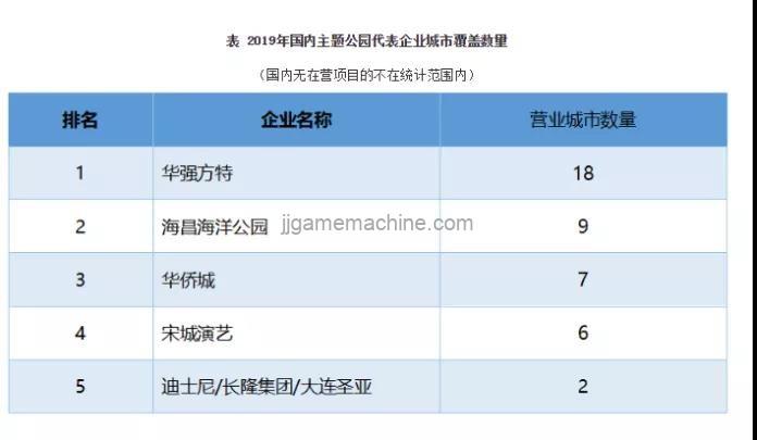 Number of domestic theme park representative enterprises' urban coverage